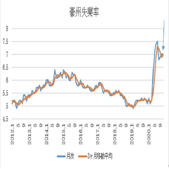 オーストラリア 11月失業率(12月17日、日本時間9時30分発表予定)