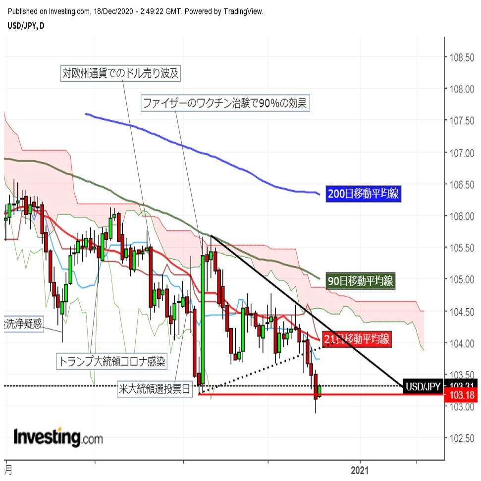 ドル円小幅反発 103円台前半で堅調推移。 (12/18午前) | FX羅針盤