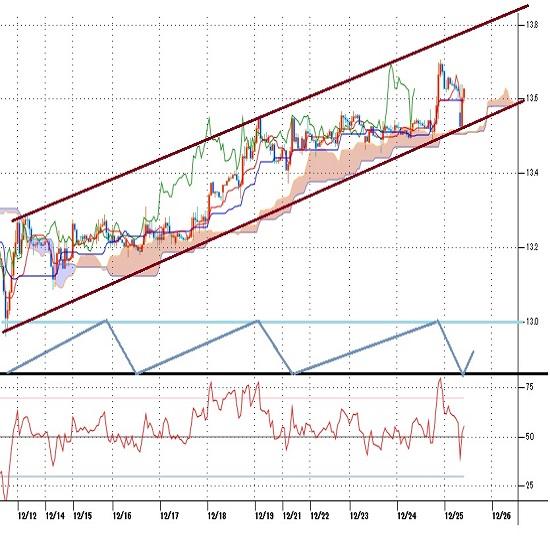 トルコリラ円見通し トルコ中銀の予想を超える利上げで一段高(20/12/25)