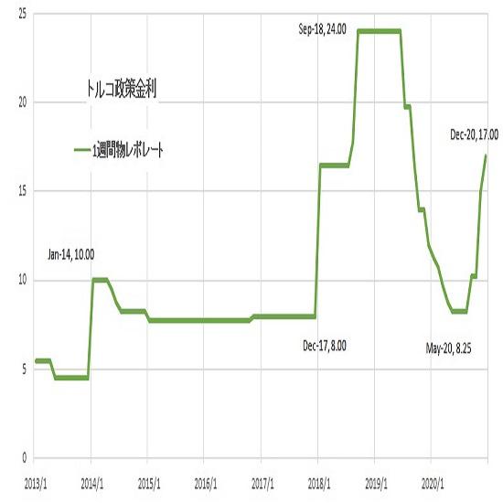 トルコリラ円見通し トルコ中銀の予想を超える利上げで一段高