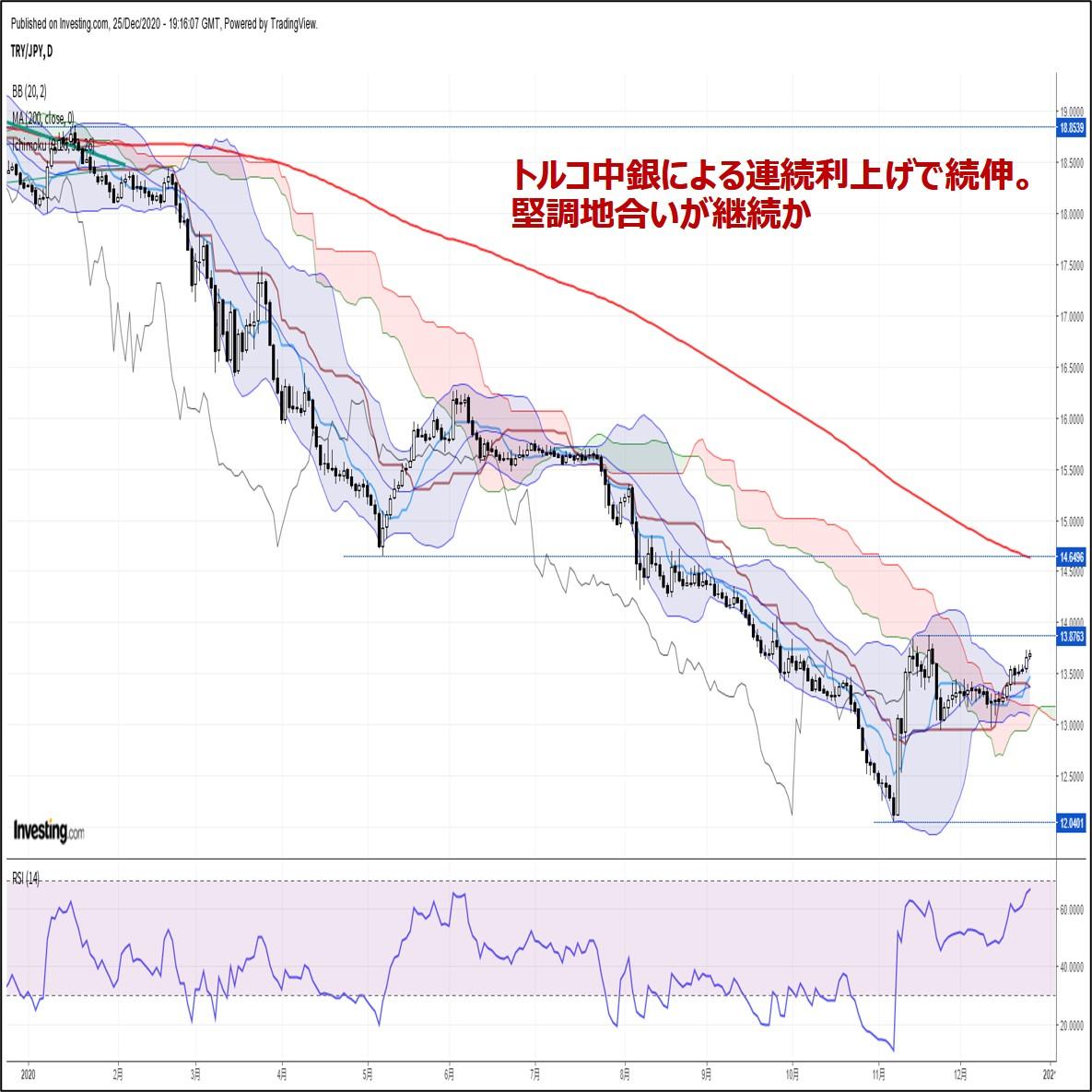 トルコリラ週報:『トルコ中銀による連続利上げで続伸。堅調地合いが継続か』(12/26朝)