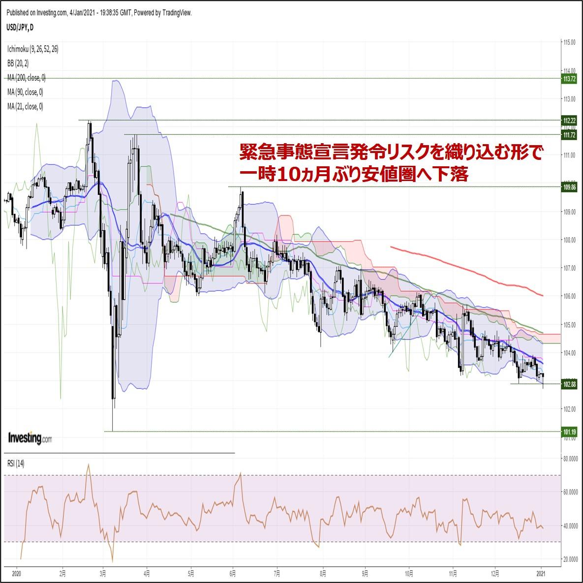 ドル円、緊急事態宣言発令リスクを織り込む形で一時10ヵ月ぶり安値圏へ下落(1/5朝)