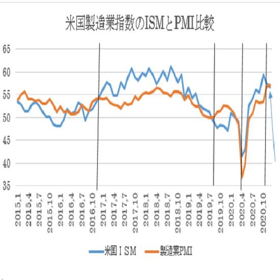 米12月ISM製造業景況指数の予想(21/1/5)