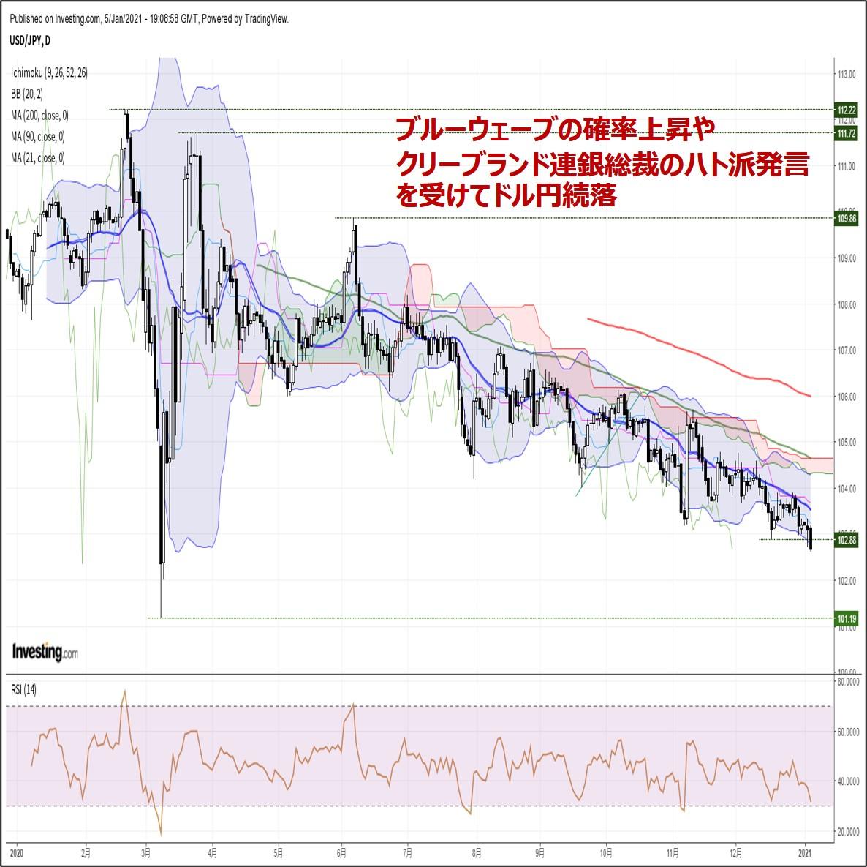 ドル円、ブルーウェーブの確率上昇やクリーブランド連銀総裁のハト派発言で続落(1/6朝)
