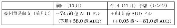オーストラリアの11月貿易収支の予想