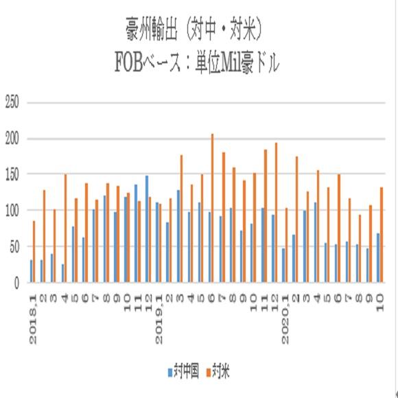 過去の推移と3ヶ月移動平均 2枚目の画像