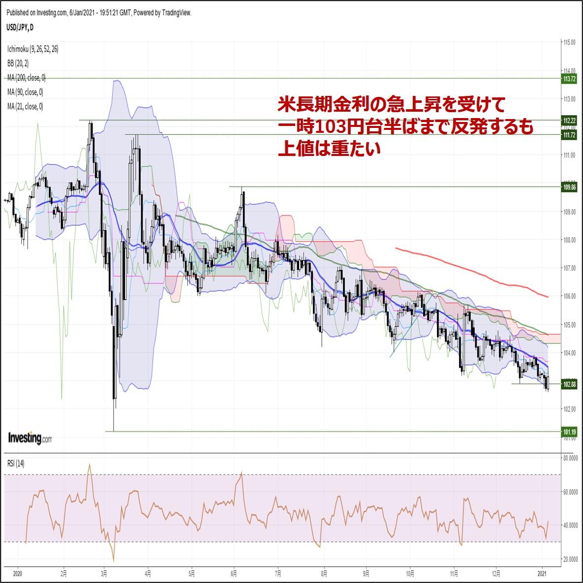 ドル円、米長期金利の上昇を受けて一時103円台半ばへ反発するも戻りは鈍い(1/7朝)