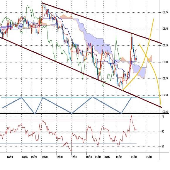 ドル円見通し 米長期債利回り急上昇で反騰するも株高ドル安基調継続で反落(21/1/7)