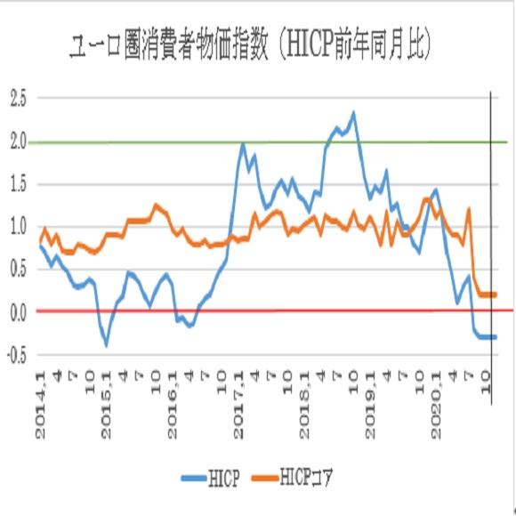 ユーロ圏12月消費者物価指数(HICP)予想
