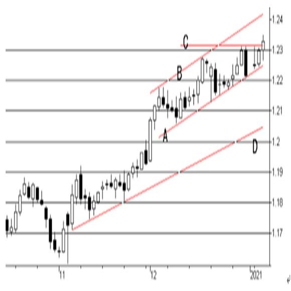 ECBの12月時経済予想 4枚目の画像