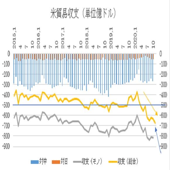 アメリカ11月貿易収支予想(21/1/7)