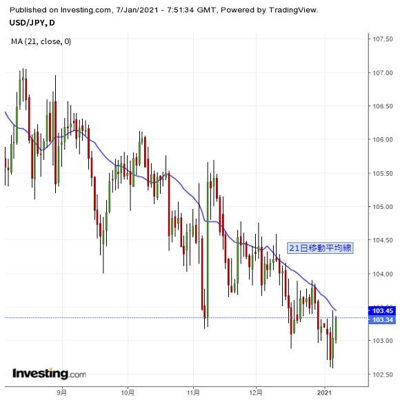 ドル円 米政治情勢に注意、為替は一時的な反発も