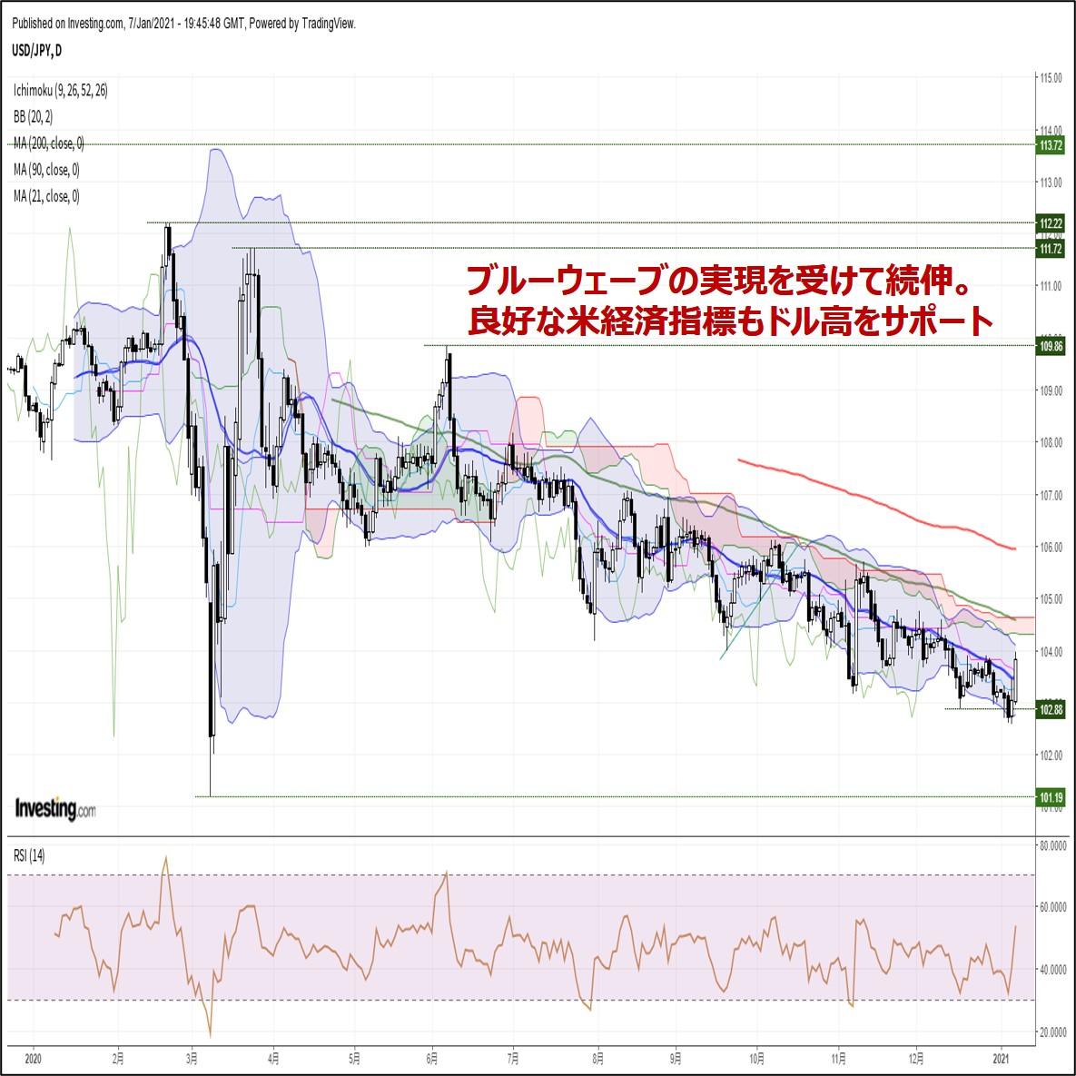 ドル円、ブルーウェーブの実現で続伸。良好な米経済指標もドル高をサポート(1/8朝)