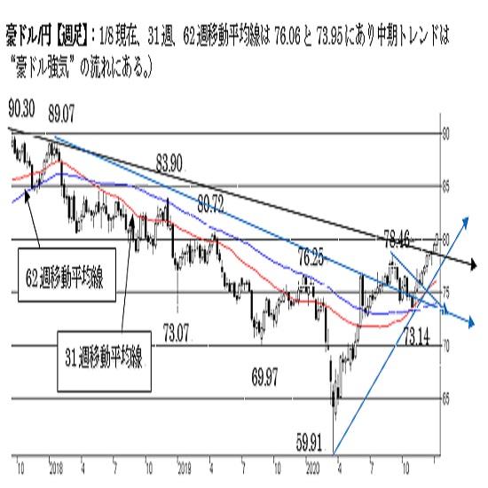 """豪ドル/円、短・中期トレンド共に""""豪ドル強気""""。一段の上昇の可能性が点灯。"""