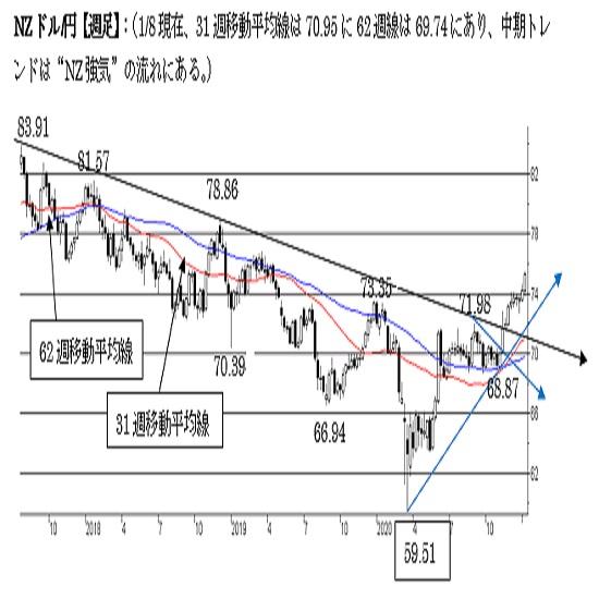 """NZ/円、短期は""""NZ強気""""を維持。中期も""""強気""""、一段のNZ上昇へ。"""
