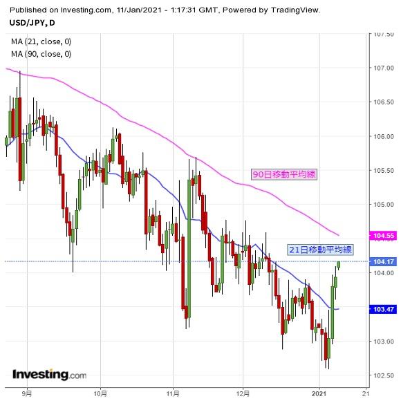 ドル円 荒れる1月相場、今週も乱高下などに注意(週報1月第2週)