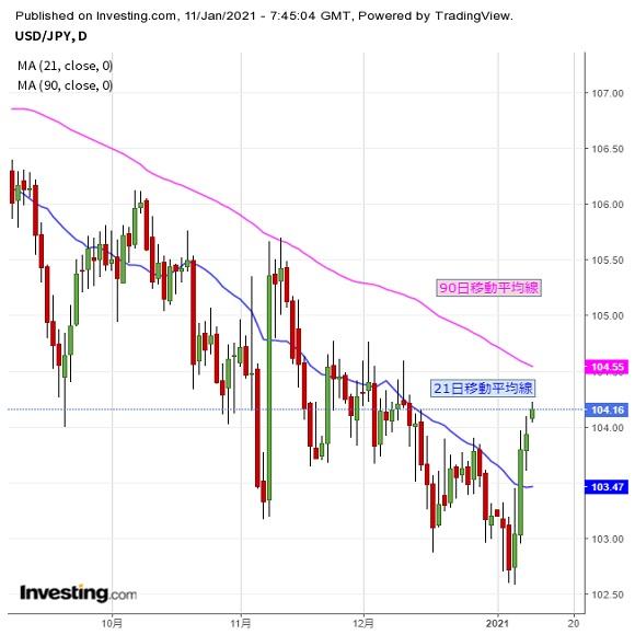 ドルは戻り高値更新、さらなる続伸期待も(1/11夕)