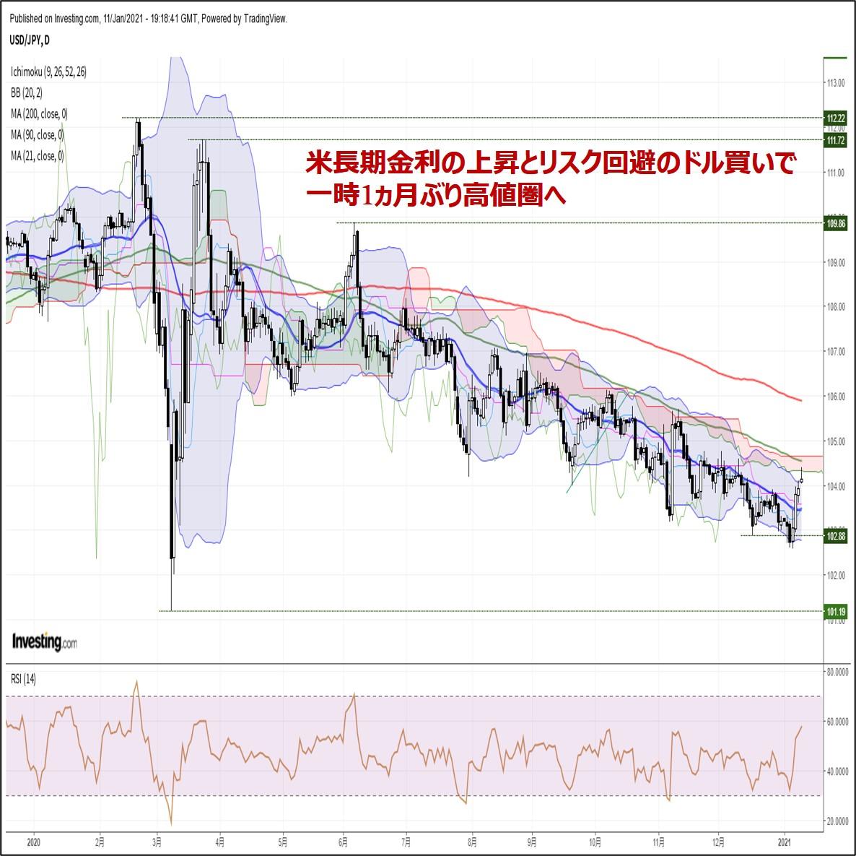 ドル円、米長期金利の上昇とリスク回避のドル買いで一時1ヵ月ぶり高値圏へ