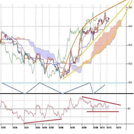 ドル円見通し 米長期債利回り急上昇続く、2〜3か月周期のリバウンドに留まるか(21/1/12)
