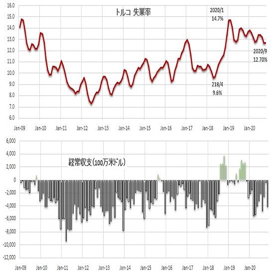 トルコリラ円見通し 米長期債利回り上昇によるドル高がトルコリラも圧迫