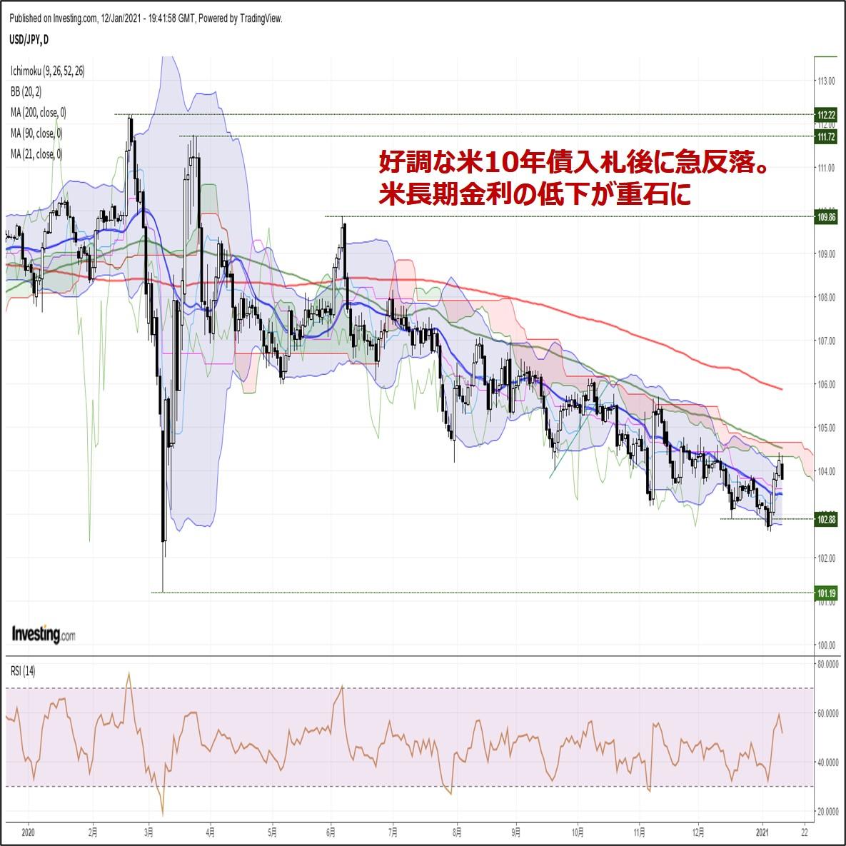 ドル円、好調な米10年債入札後に急反落。米長期金利の低下が重石に(1/13朝)