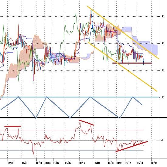 トルコリラ円見通し 7日高値からやや軟調な推移、11日以降は14円を割り込んだ水準(20/1/13)