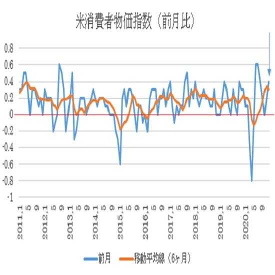 米12月消費者物価指数(CPI)予想