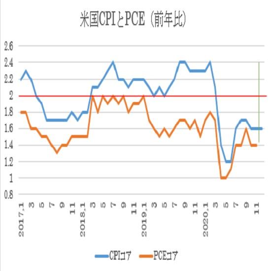 (2)米・CPIコア(青)とPCEコア(オレンジ)の前年比ベースの推移