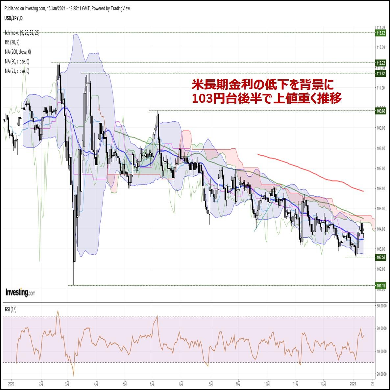 ドル円、米長期金利の低下を背景に103円台後半で上値重く推移(1/14朝)