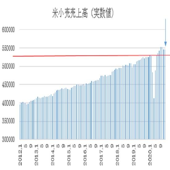 米12月小売売上高の予想(21/1/15)
