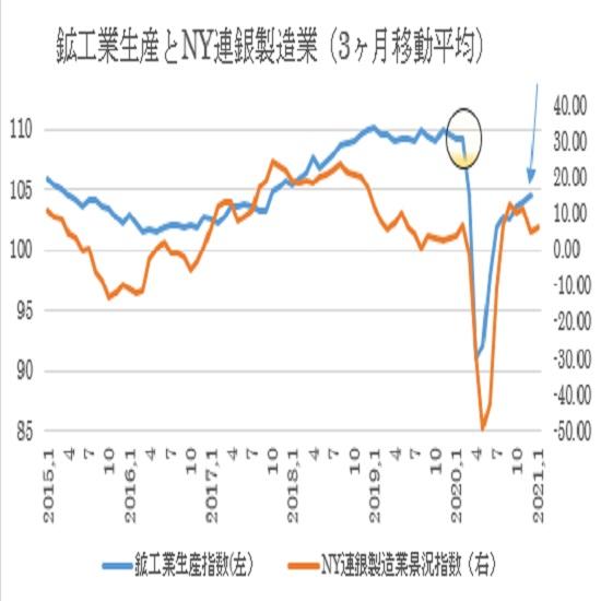 米12月鉱工業生産指数の予想(21/1/15)