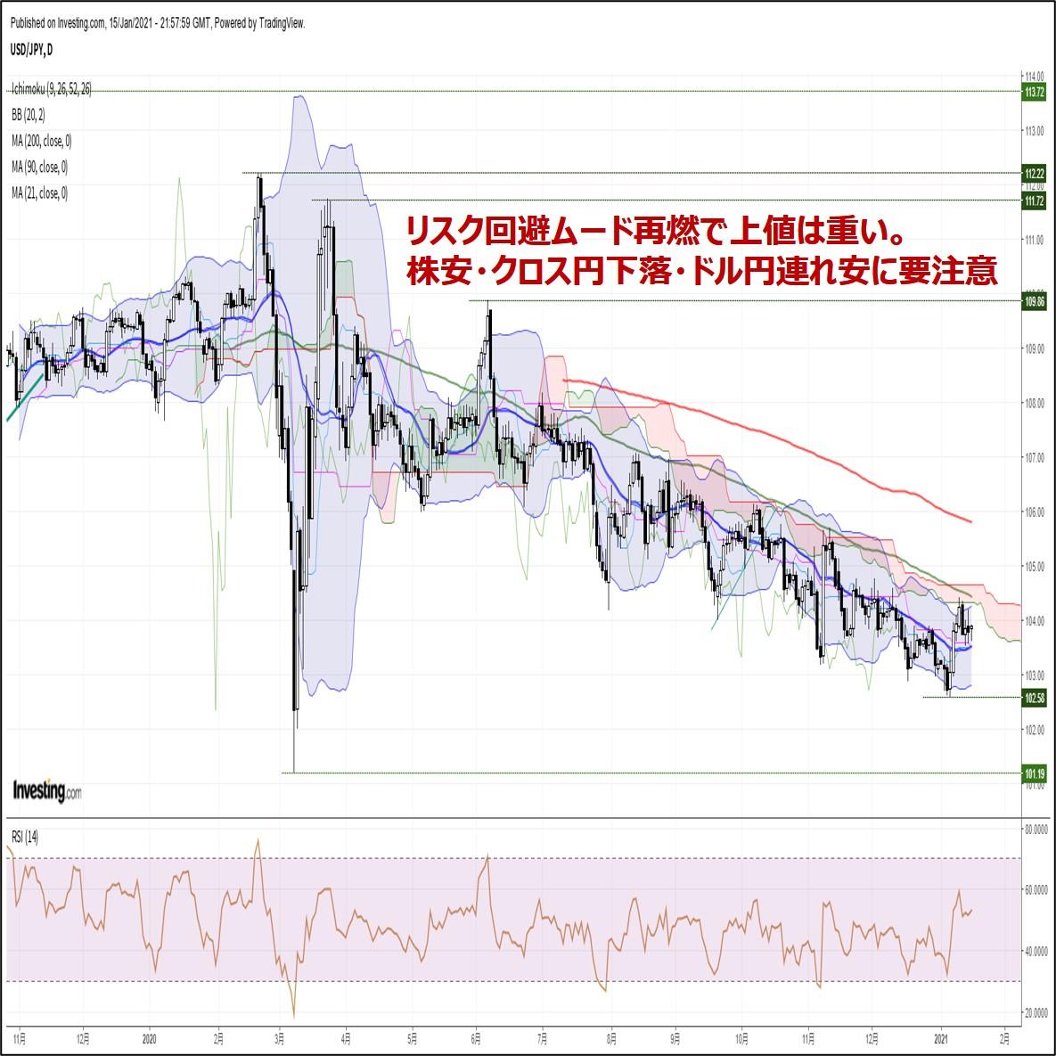 来週の為替相場見通し:『リスク回避の株安・クロス円下落に要警戒』(1/16朝)