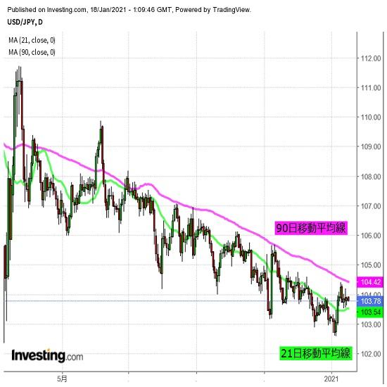 米政治情勢注視、ドル円はレンジ脱却に期待