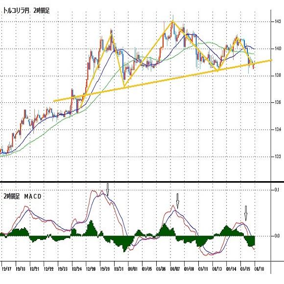 トルコリラ円見通し 14円を挟んだ高値圏持ち合い、21日の中銀金融政策発表に注目(21/1/18)