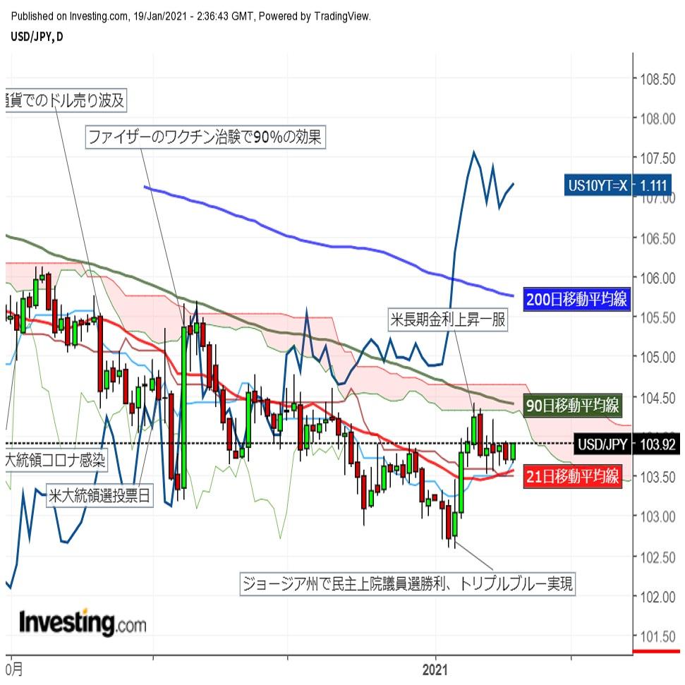 ドル円上伸、日経平均上昇でリスク選好回復 (1/19午前)