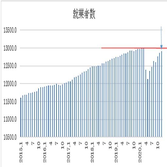 オーストラリア 12月失業率(1月21日、日本時間9時30分発表予定)