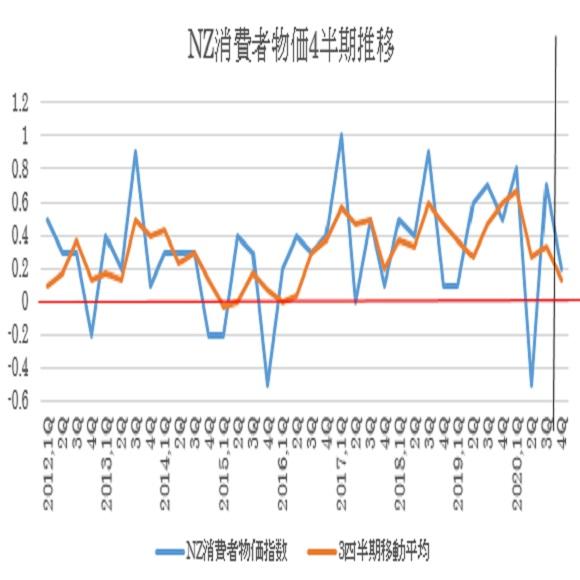 NZの2020年第4・四半期消費者物価指数の予想