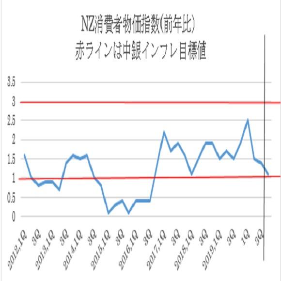 年率ベースの消費者物価指数と中銀インフレ目標値(1〜3%)