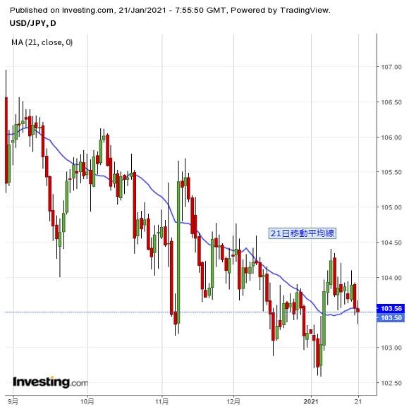 ドル円 過去2週間のレンジ底割れ、ドル続落か(1/21夕)