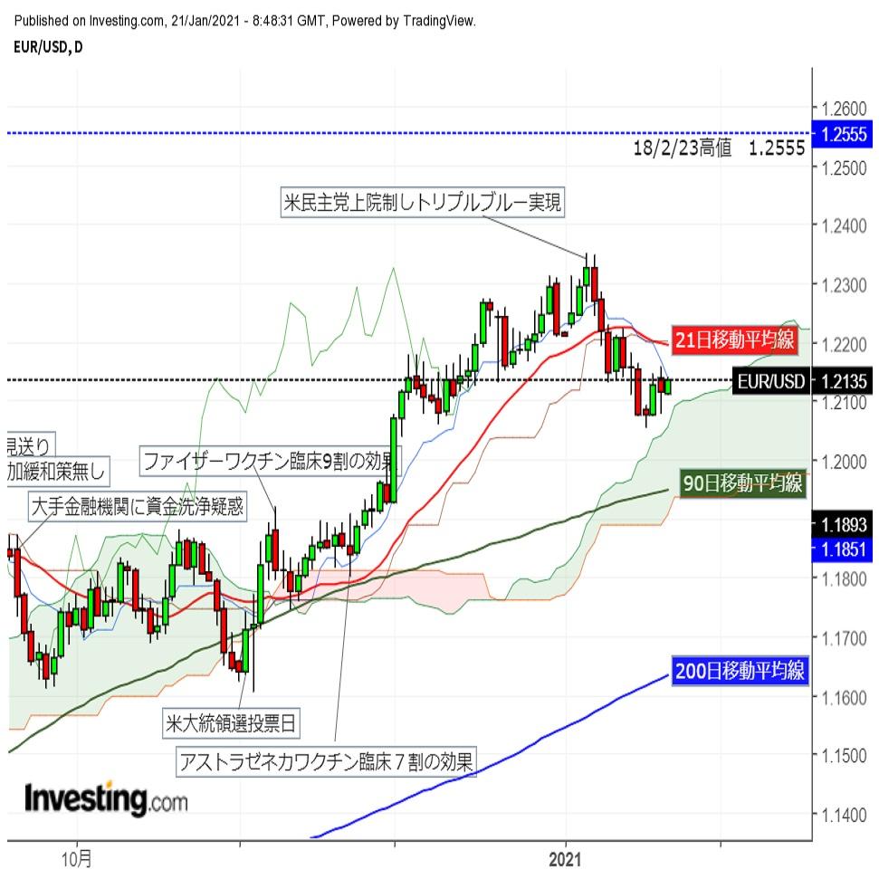 ユーロドルじり高、リスク選好回復と米長期金利低下で (1/21夕)