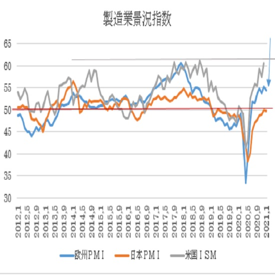 ユーロ圏・米国の1月PMI景況指数速報値の予想(21/1/22)