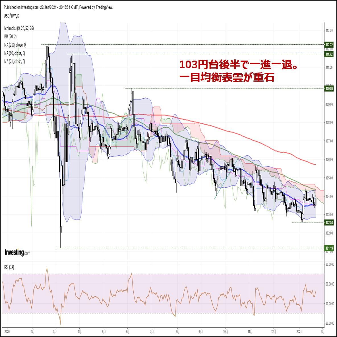 来週の為替相場見通し:『ドル売り再開に警戒。FOMCがメインイベント』(1/23朝)