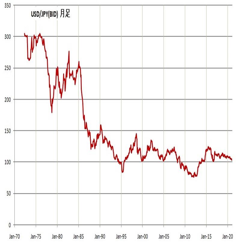 ドル円年間見通し 80週サイクルの底打ち期、10年周期の底打ちも近いところ