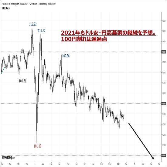 2021年のドル円相場見通し:『100円割れは通過点。ドル安円高を予想する5つの理由』
