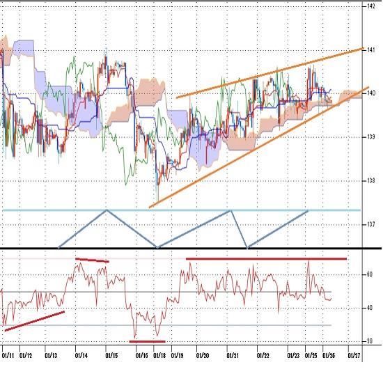 トルコリラ円見通し 1月18日安値からの上昇基調を維持だが上値も重くなる(21/1/26)