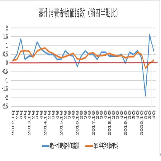 オーストラリア 第4四半期消費者物価指数の予想(21/1/26)