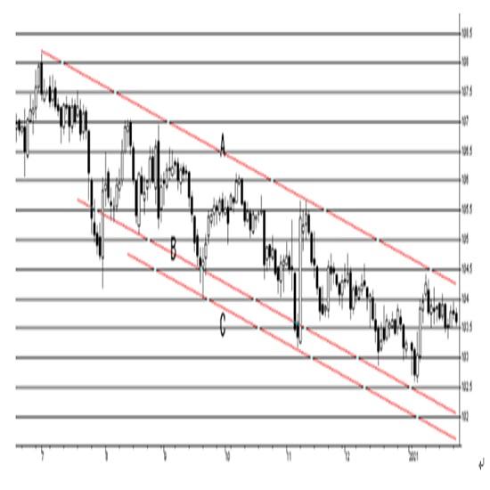 米連邦公開市場委員会(FOMC)政策金利について(21/1/27)