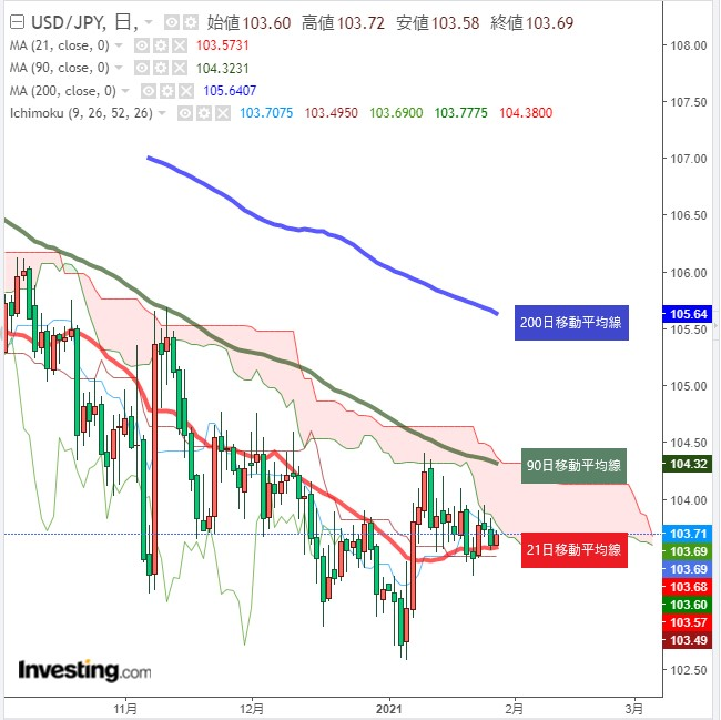 FOMC控えドル円103円台後半で小幅な値動き(1/27午前)