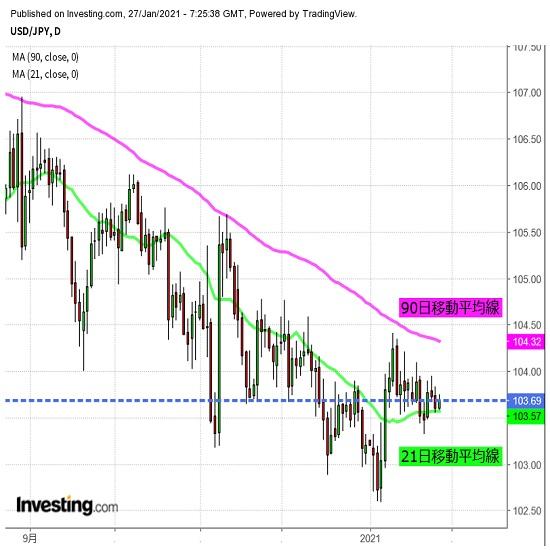 米FOMCに注目、レンジ放れを期待する声も(1/27夕)