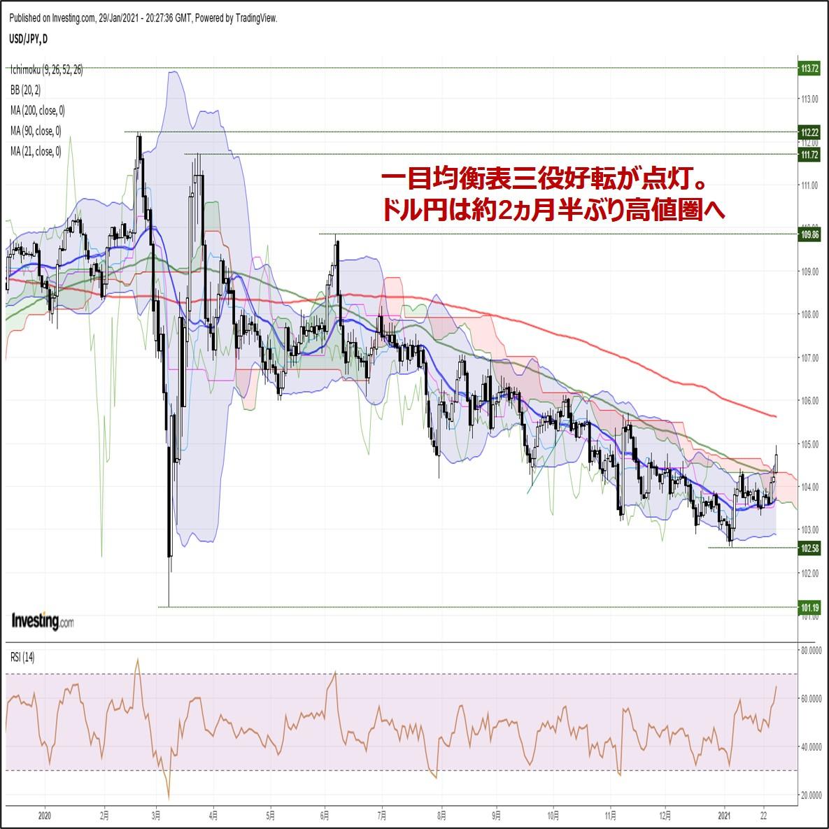 ドル 為替 レート 円